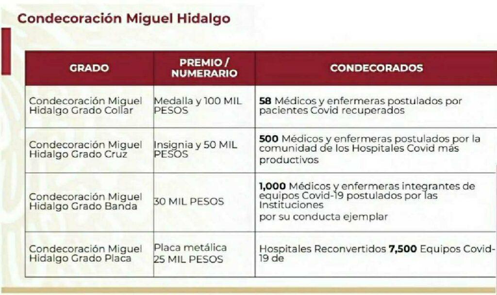 Condecoración Miguel Hidalgo